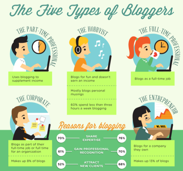 Different-Types-of-Bloggers