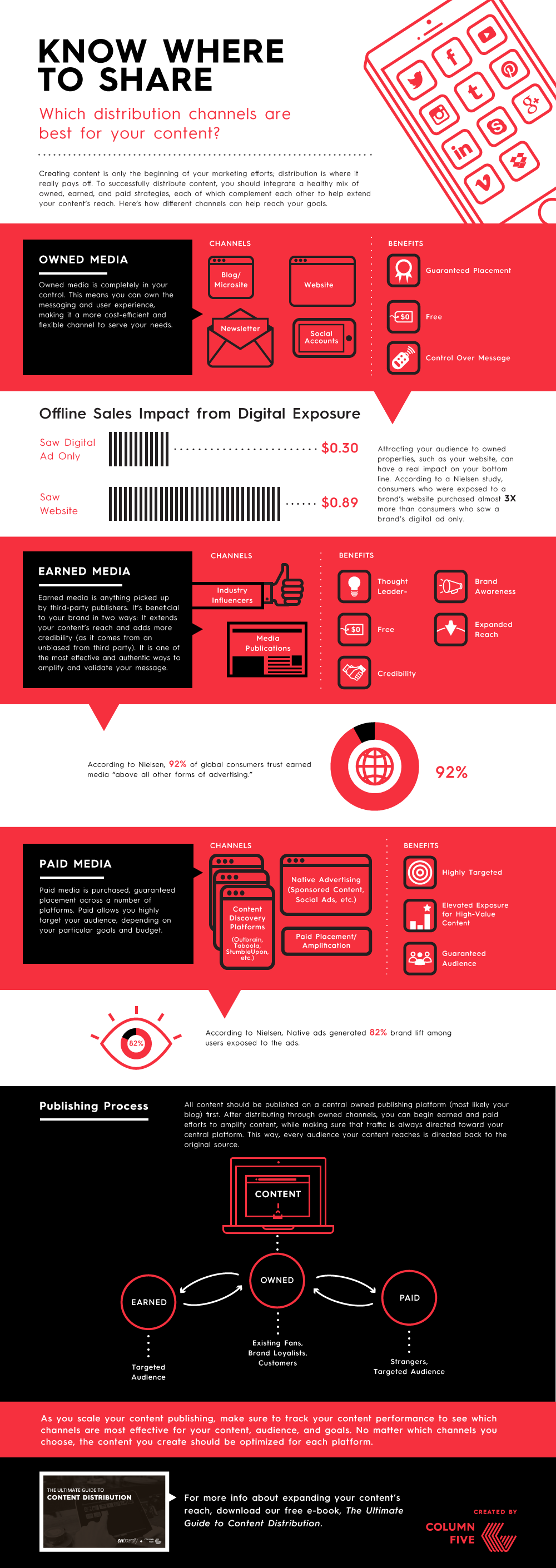 content-distribution-channel-breakdown-infographic